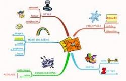 Le socle commun sous forme de carte heuristique