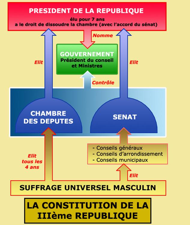 Connu Le régime de la Troisième République - Cours de droit CK31