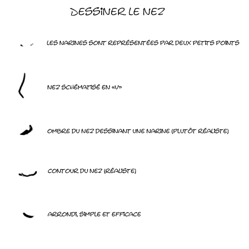 dessiner le nez