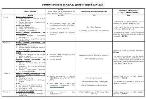 Programmation Domaine artistique CE2 (année scolaire 2019-2020)