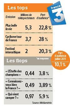 Emissions Locales à succès sur FR3