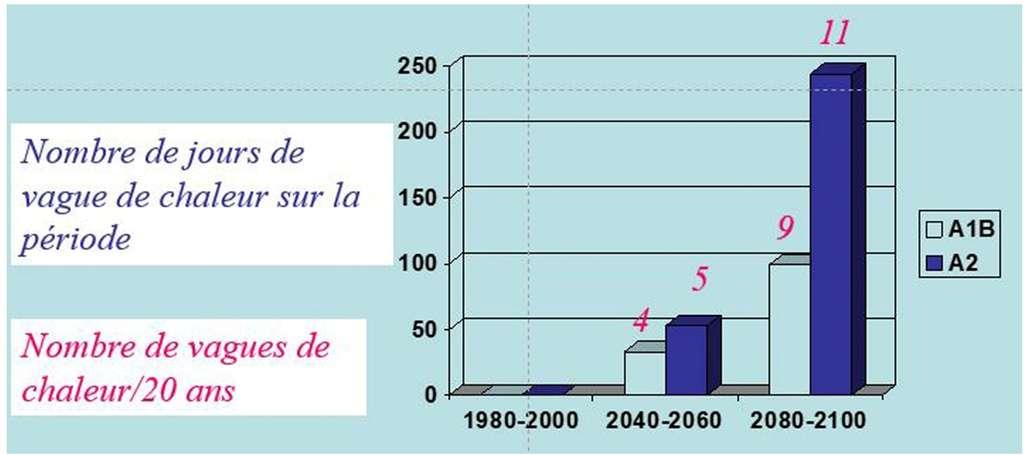 Fréquence des vagues de chaleur en France métropolitaine entre 1980 et aujourd'hui ainsi qu'entre 2040 et 2100, selon deux scénarios du Giec (exposés dans son quatrième rapport), A1B et A2. © Giec, Yves Fouquart