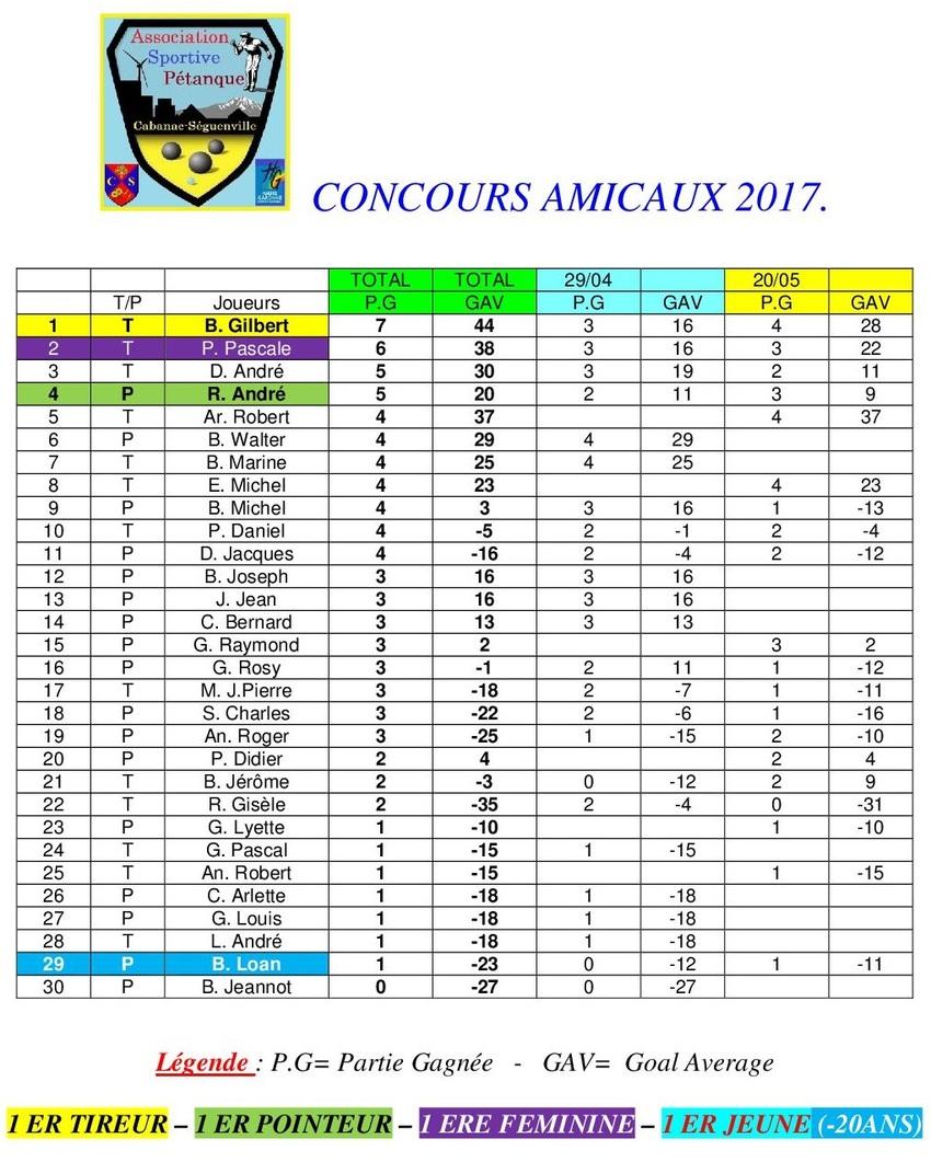 2 ième Concours amical 2017 à Cabanac-Séguenville.