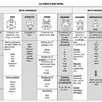 Tableau Recap Nature Des Mots Cm1 Chez Val 10
