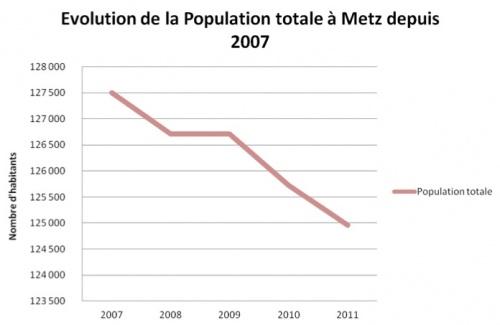 Comptes administratifs de 2007 à 2011