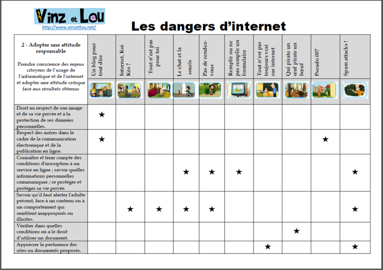 Les dangers d'internet - Vinz et Lou