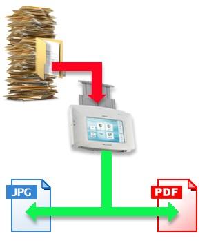 Le scanneur, numériseur de documents