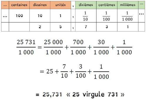 Leçon N12 Lire, écrire et décomposer les nombres décimauxl