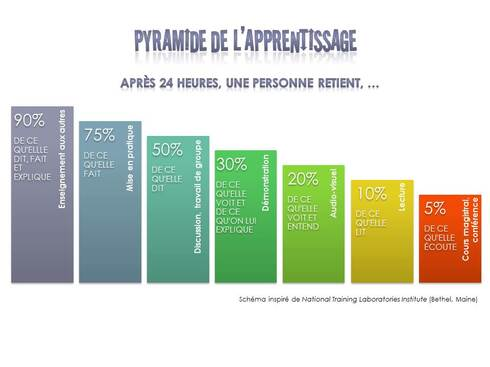 Pyramide des apprentissages