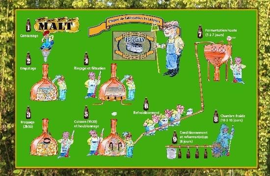 etapes de fabrication de la bière