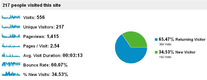 [Stats] Quelques infos de Google Analytics