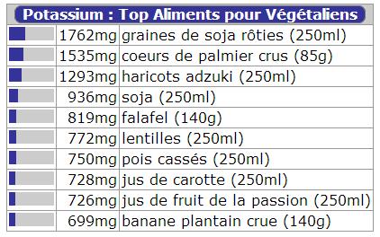 Les aliments pour végétaliens les plus riches en nutriments