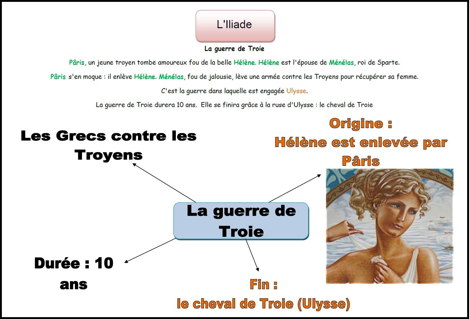 image carte mentale Iliade Guerre Troie
