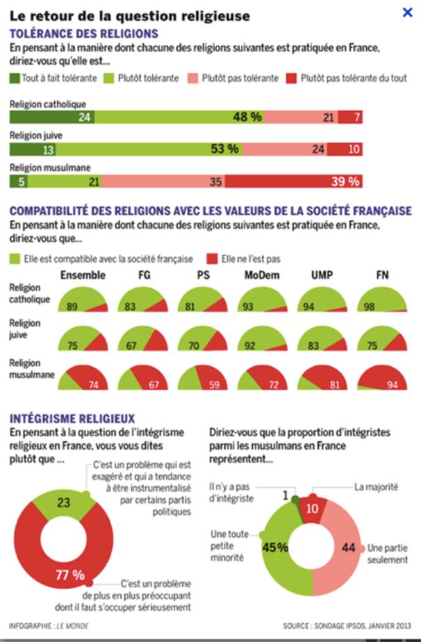 L'islamisation de l'Europe est-elle en marche ?