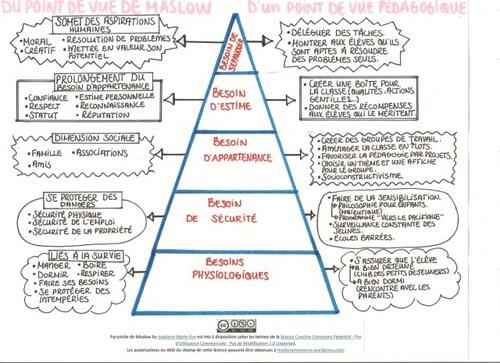 La pyramide des besoins de Maslow d'un point de vue pédagogique