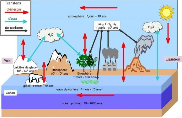 http://lancien.cowblog.fr/images/ClimatEnergie/climatechanges.jpg