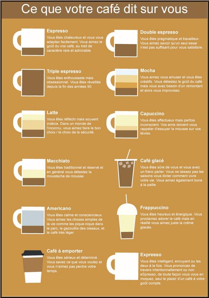 Que vous dit votre café