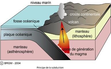 A3/ La tectonique des plaques Archives - SVT A L'AFFICHE ...