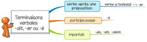 Leçon O11 Les terminaisons verbales en ait, er ou é