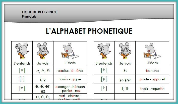 Turbo Fiche de référence - l'alphabet phonétique - Chez maîtresse Ecline OF28