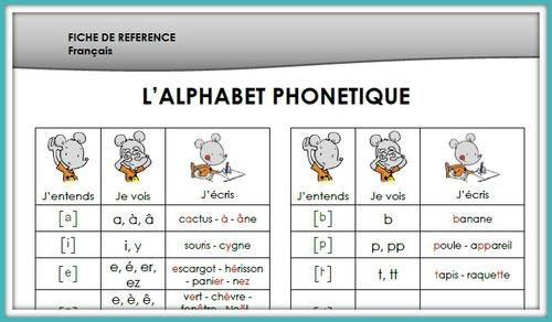 Fiche de référence - l'alphabet phonétique