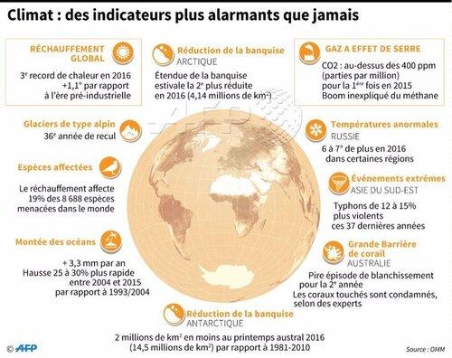 Climat : des indicateurs plus inquiétants que jamais