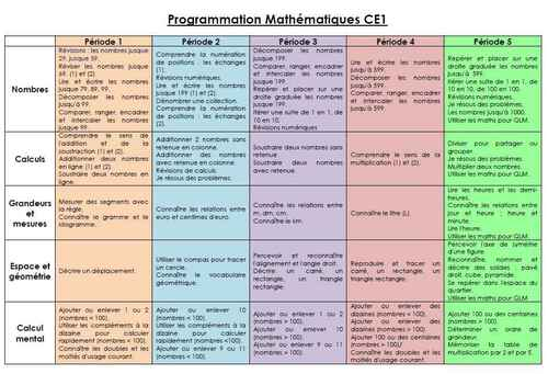 Programmation Maths CE1