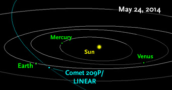 trajectory 209P Linear