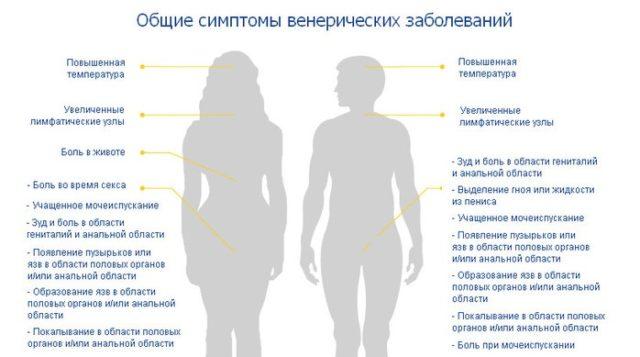 Диабет передается ли половым путем