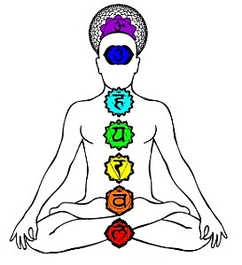 Capture chakras