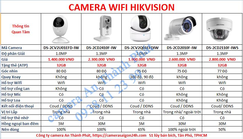 Báo giá lắp camera wifi tại quận 7