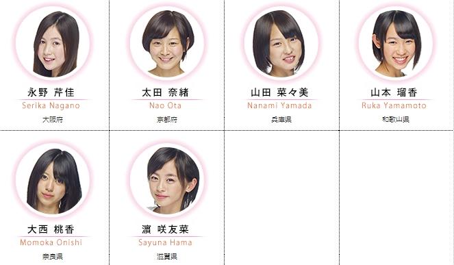 Profil des membres de la Team 8