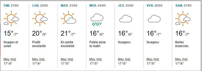 et la météo?