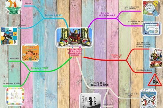 * Carte mentale projet de classe 2018~2019: les couleurs *