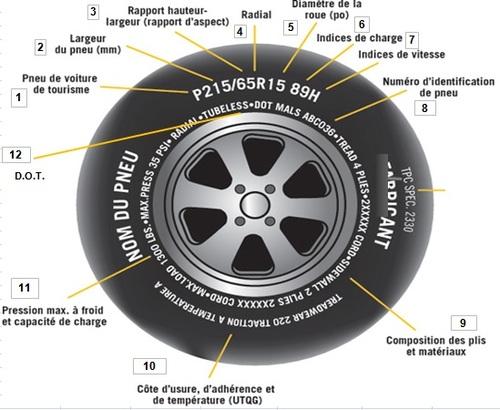 Guangcailun Num/érique Pression des pneus Gauge Voiture v/élo Camion Automatique des pneus Testeur pneus Jauge de Pression dair