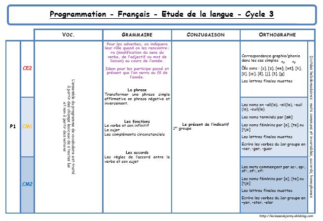 Programmation en fran ais etude de la langue la classe for A portee de mots ce2