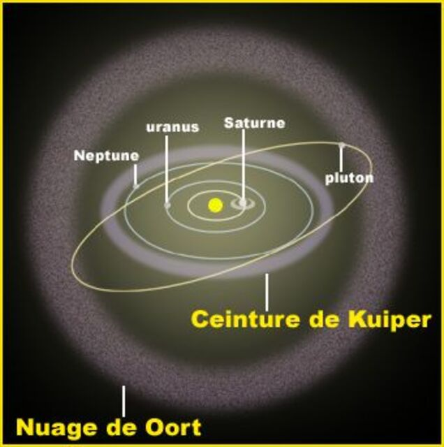 http://media4.obspm.fr/exoplanetes/pages_corot-programme/images/figures/oort.jpg