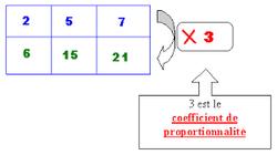 Tableaux de proportionnalité