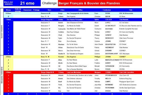 Challenge 2010 - Les Concurrents