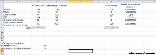 Calcul de la répartition horaire d'enseignement : ordinaire et spécialisé
