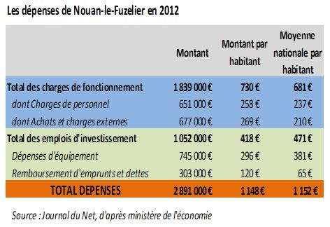 Sitation des finances de Nouan