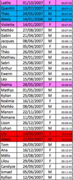 Résultats du Triathlon