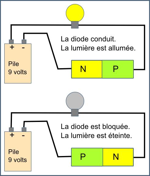 Une diode conduit le courant dans un seul sens.