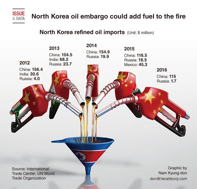 """Ce graphique, intitulé """"Un embargo sur le pétrole nord-coréen rajouterait de l'huile sur le feu"""", montre que la Chine est le principal exportateur de pétrole vers la Corée du Nord (source : """"The Korea Herald"""", http://www.koreaherald.com/view.php?ud=20170910000225)"""