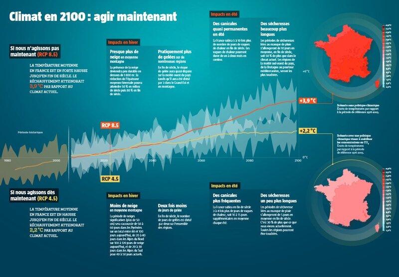 Climat en 2100 : agir maintenant