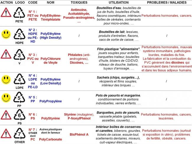 TABLEAU RECAPITULATIF DES 7 PLASTIQUES