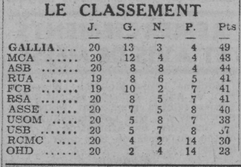 MCA 2ème Saison 1940/1941