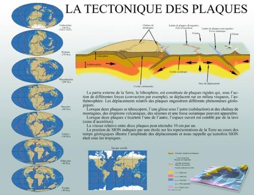 tectonique des plaques explication
