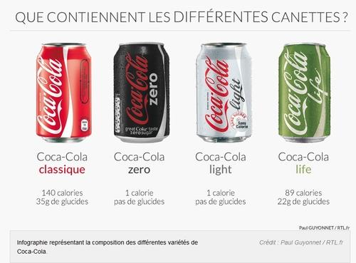Que contiennent les canettes de coca ?