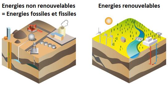 Les énergies renouvelables / Les énergies non renouvelables